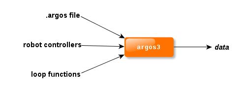 The ARGoS Website